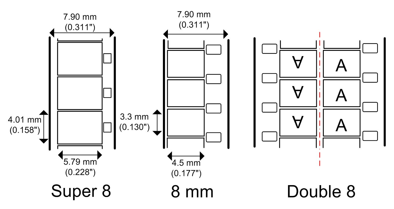 Super 8 und Normal 8: Filmgrößen im Vergleich (Quelle: Wikipedia)